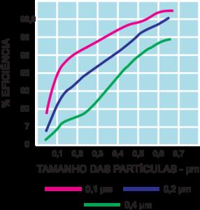 Gráfico Cartucho para Água Absoluto em Poliestersulfona